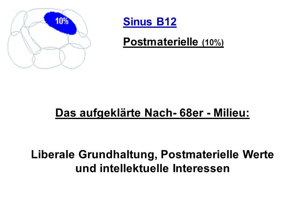 Sinus B12 Postmaterielle (10%) Das aufgeklärte Nach- 68er - Milieu: Liberale Grundhaltung, Postmaterielle Werte und intellektuelle Interessen