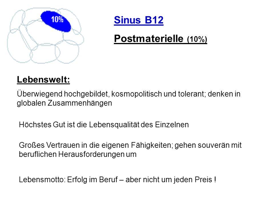 Sinus B12 Postmaterielle (10%) Lebenswelt: Überwiegend hochgebildet, kosmopolitisch und tolerant; denken in globalen Zusammenhängen Höchstes Gut ist d