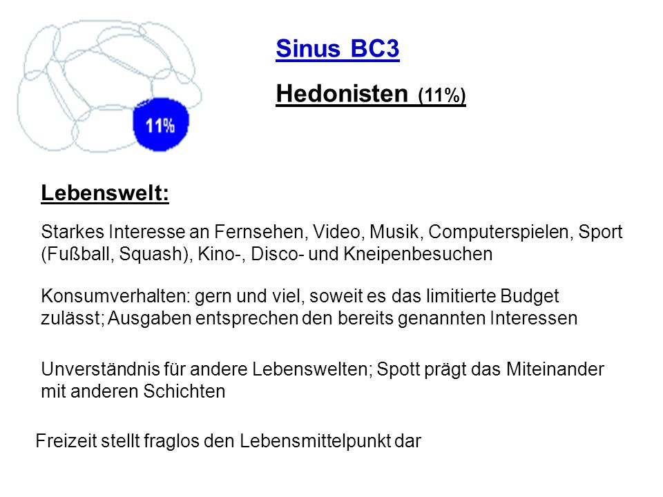 Sinus BC3 Hedonisten (11%) Lebenswelt: Konsumverhalten: gern und viel, soweit es das limitierte Budget zulässt; Ausgaben entsprechen den bereits genan