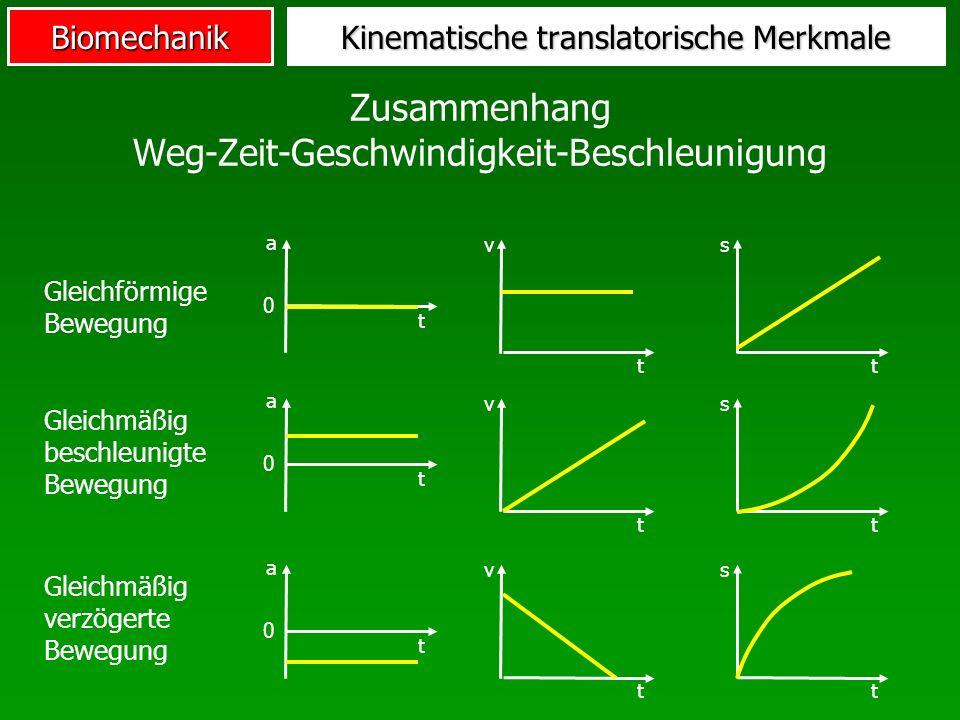 Biomechanik Kinematische translatorische Merkmale Zusammenhang Weg-Zeit-Geschwindigkeit-Beschleunigung a t 0 Gleichförmige Bewegung vs tt Gleichmäßig