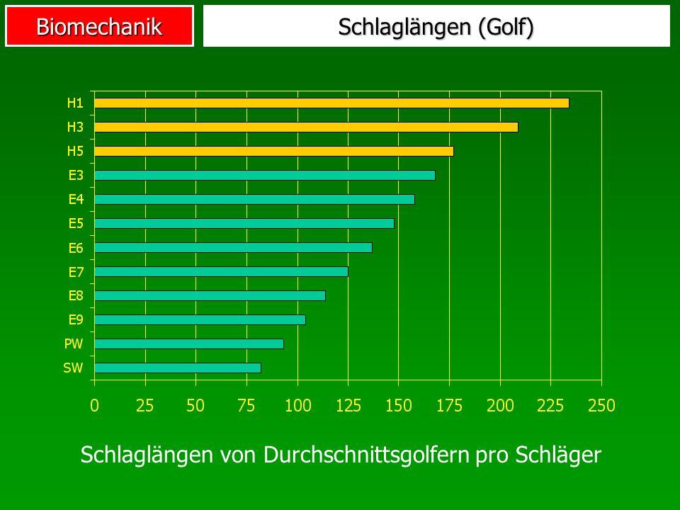 Biomechanik Schlaglängen (Golf) Schlaglängen von Durchschnittsgolfern pro Schläger