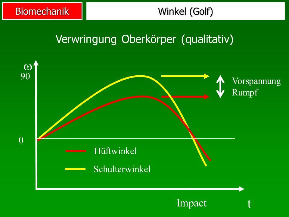Biomechanik Impact Hüftwinkel Schulterwinkel t 0 90 Winkel (Golf) Vorspannung Rumpf Verwringung Oberkörper (qualitativ)