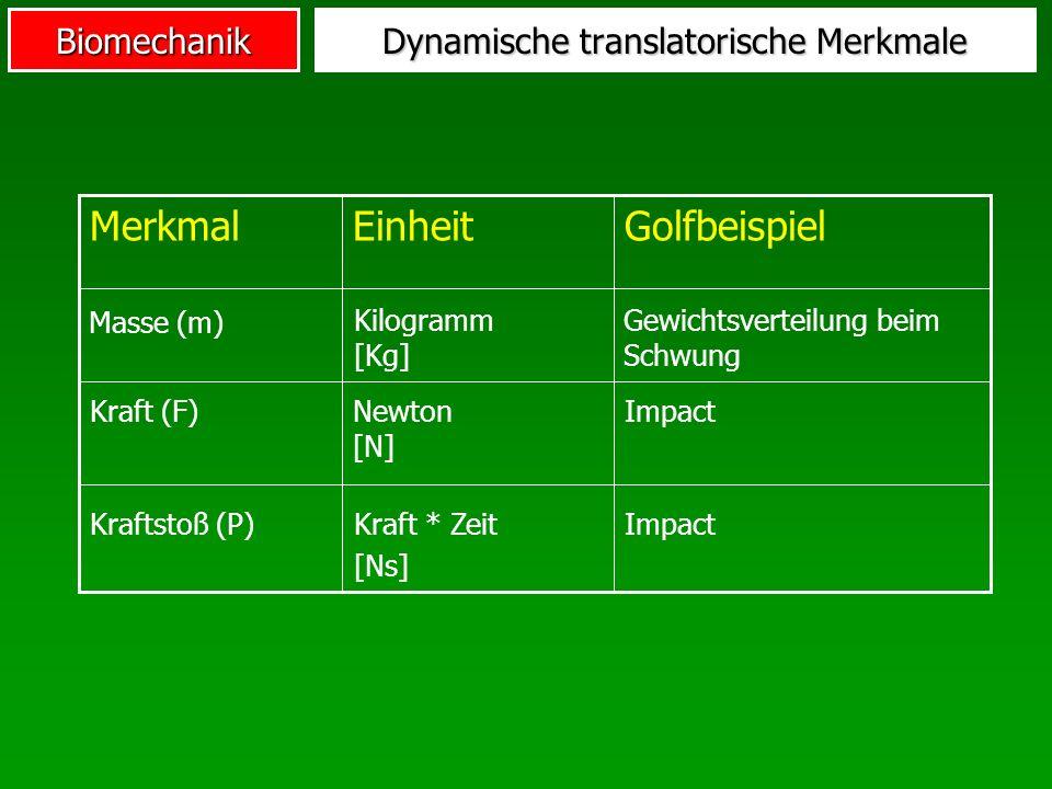 Biomechanik Dynamische translatorische Merkmale ImpactNewton [N] Kraft (F) GolfbeispielEinheitMerkmal ImpactKraft * Zeit [Ns] Kraftstoß (P) Masse (m)