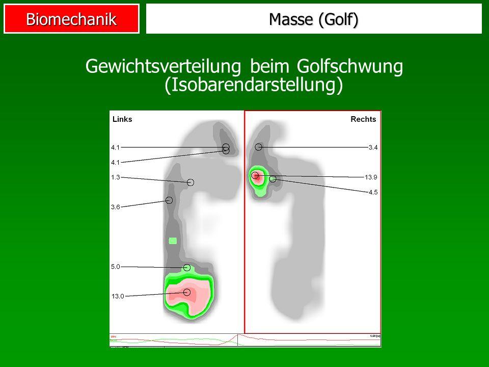 Biomechanik Masse (Golf) Gewichtsverteilung beim Golfschwung (Isobarendarstellung)
