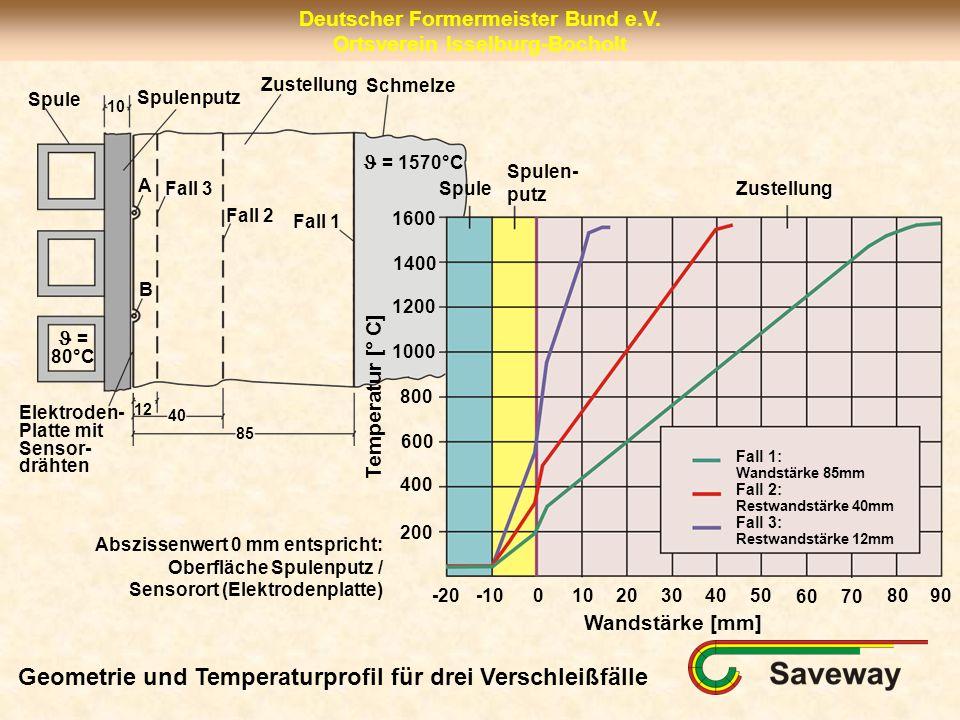 Deutscher Formermeister Bund e.V. Ortsverein Isselburg-Bocholt Spule A B Fall 3 Fall 2 Fall 1 Spulenputz Zustellung Schmelze Elektroden- Platte mit Se
