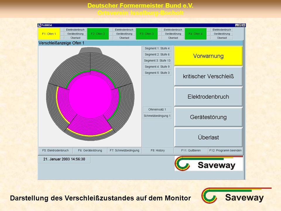 Deutscher Formermeister Bund e.V. Ortsverein Isselburg-Bocholt Darstellung des Verschleißzustandes auf dem Monitor