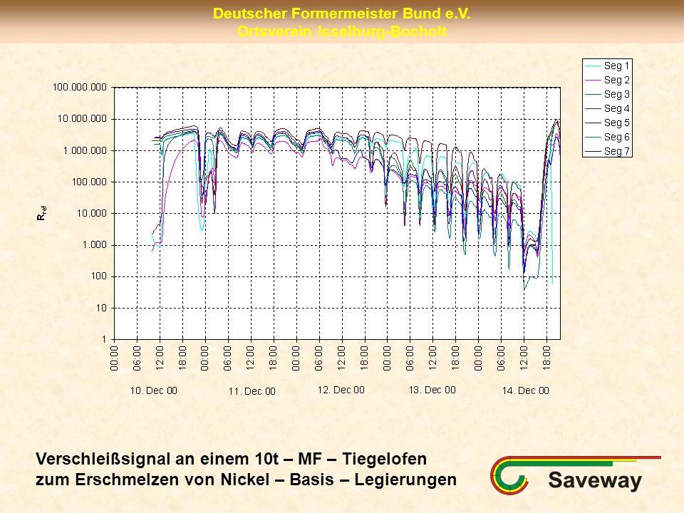 Deutscher Formermeister Bund e.V. Ortsverein Isselburg-Bocholt Verschleißsignal an einem 10t – MF – Tiegelofen zum Erschmelzen von Nickel – Basis – Le