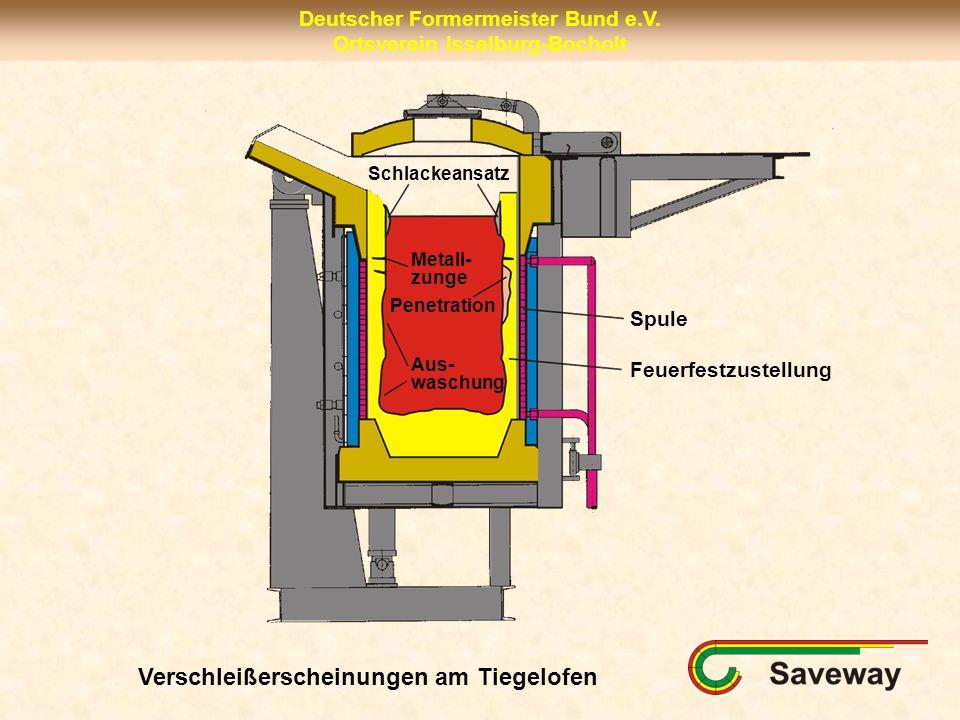 Deutscher Formermeister Bund e.V. Ortsverein Isselburg-Bocholt Spule Feuerfestzustellung Aus- waschung Penetration Metall- zunge Schlackeansatz Versch