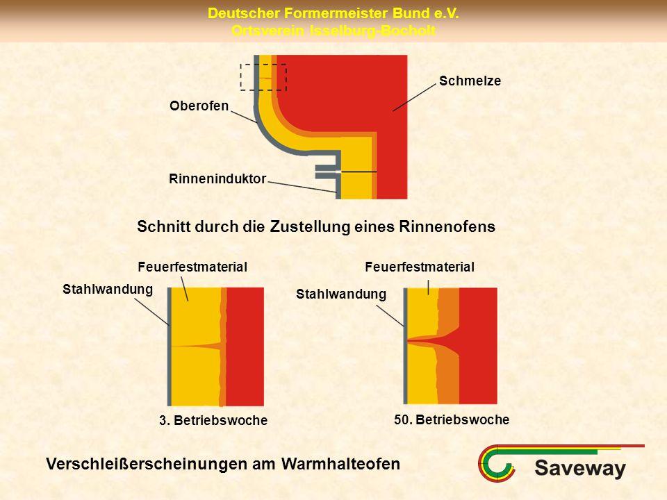 Deutscher Formermeister Bund e.V. Ortsverein Isselburg-Bocholt Rinneninduktor Oberofen Schmelze 3. Betriebswoche Feuerfestmaterial Stahlwandung 50. Be