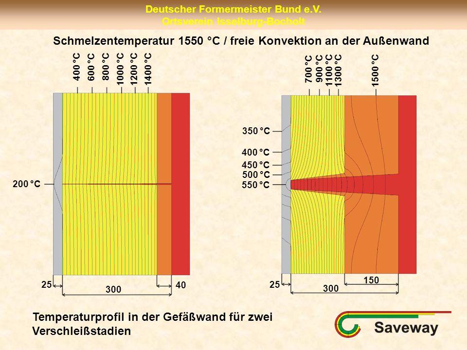 Deutscher Formermeister Bund e.V. Ortsverein Isselburg-Bocholt Schmelzentemperatur 1550 °C / freie Konvektion an der Außenwand 300 25 40 1400 °C 200 °