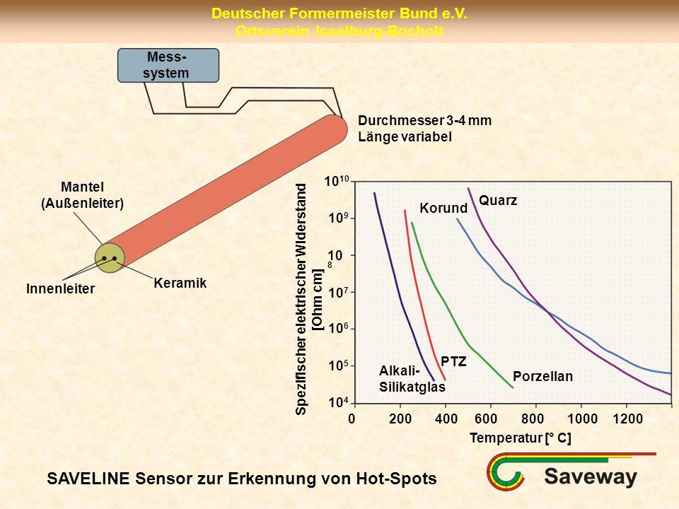 Deutscher Formermeister Bund e.V. Ortsverein Isselburg-Bocholt SAVELINE Sensor zur Erkennung von Hot-Spots Mess- system Mantel (Außenleiter) Innenleit