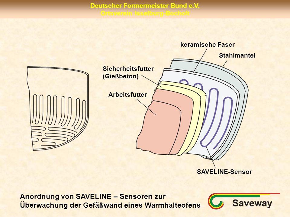 Deutscher Formermeister Bund e.V. Ortsverein Isselburg-Bocholt SAVELINE-Sensor Stahlmantel keramische Faser Sicherheitsfutter (Gießbeton) Arbeitsfutte