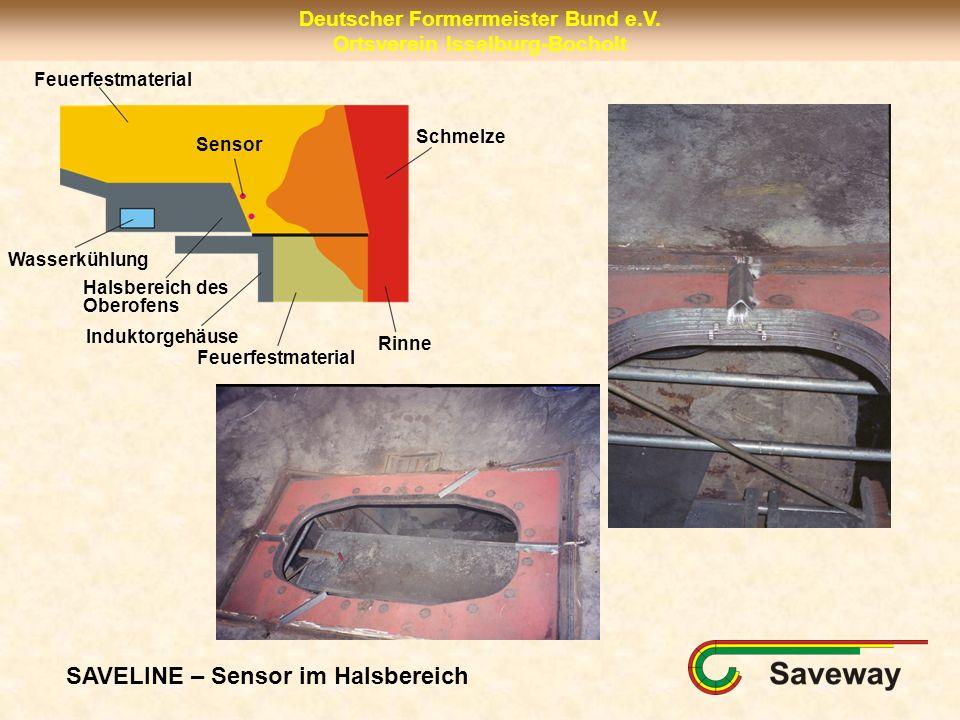 Deutscher Formermeister Bund e.V. Ortsverein Isselburg-Bocholt SAVELINE – Sensor im Halsbereich Feuerfestmaterial Wasserkühlung Halsbereich des Oberof