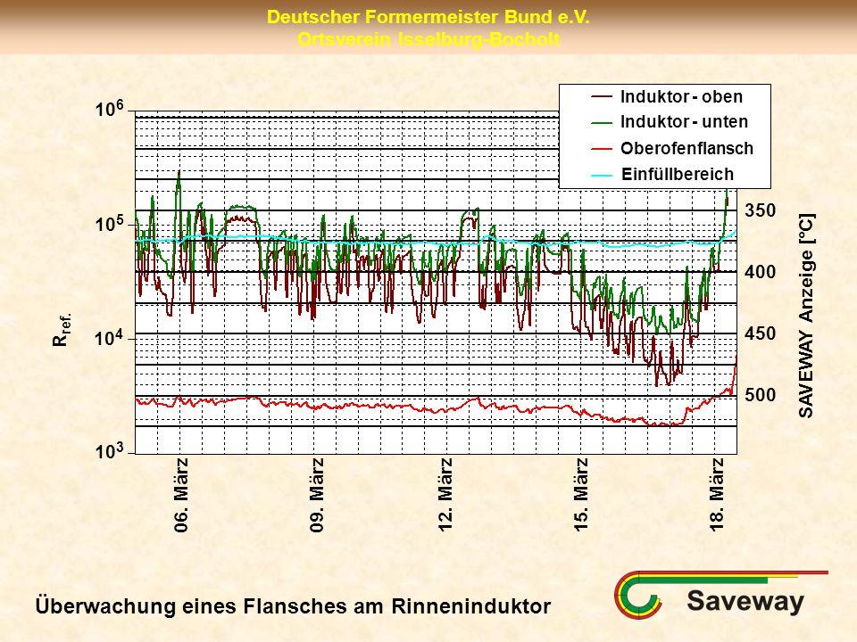 Deutscher Formermeister Bund e.V. Ortsverein Isselburg-Bocholt 06. März09. März12. März15. März18. März SAVEWAY Anzeige [°C] R ref. 10 6 10 3 10 5 10