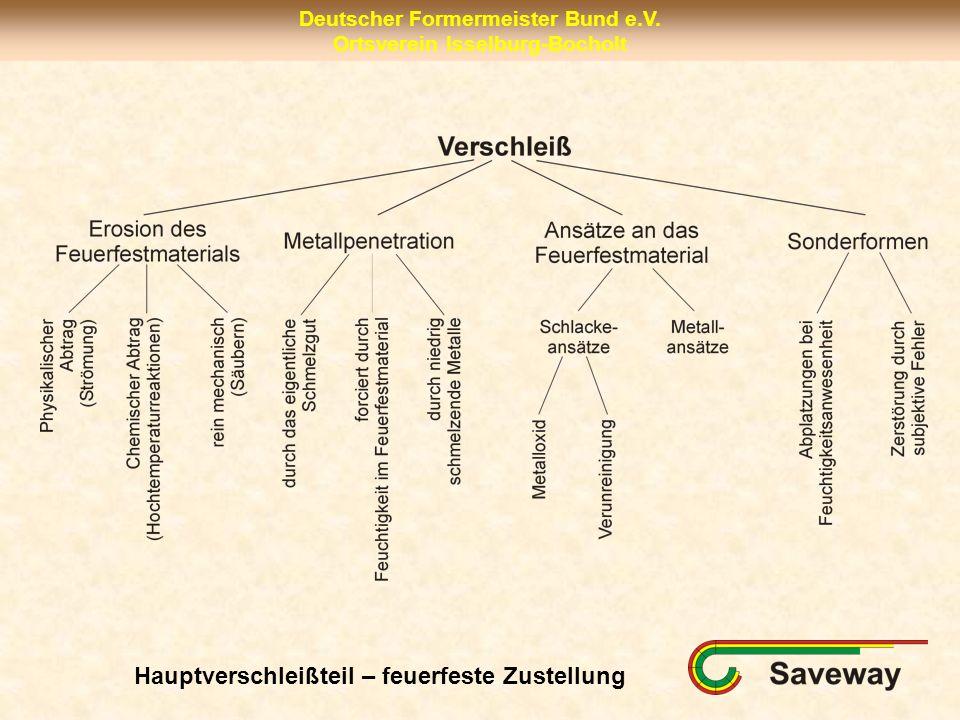 Deutscher Formermeister Bund e.V. Ortsverein Isselburg-Bocholt Hauptverschleißteil – feuerfeste Zustellung