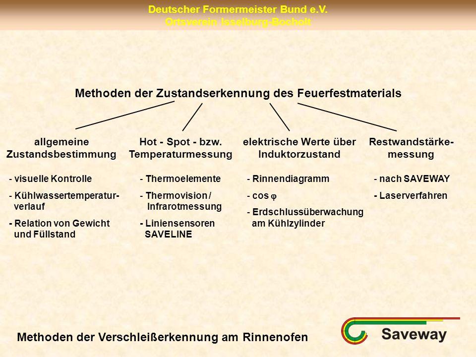 Deutscher Formermeister Bund e.V. Ortsverein Isselburg-Bocholt Methoden der Zustandserkennung des Feuerfestmaterials allgemeine Zustandsbestimmung Hot