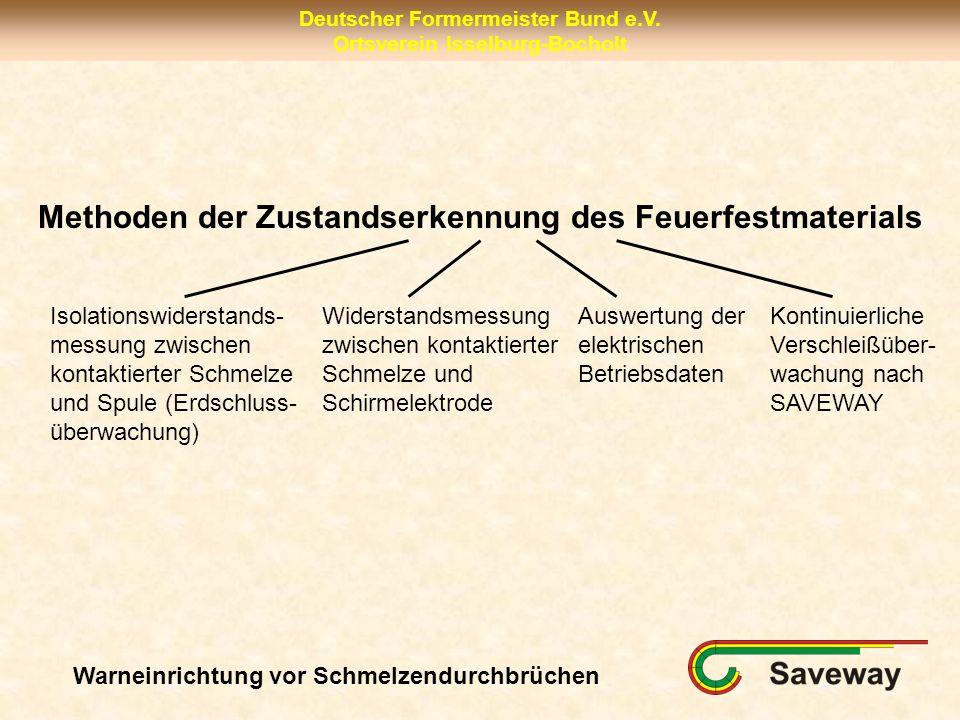 Deutscher Formermeister Bund e.V. Ortsverein Isselburg-Bocholt Methoden der Zustandserkennung des Feuerfestmaterials Isolationswiderstands- messung zw