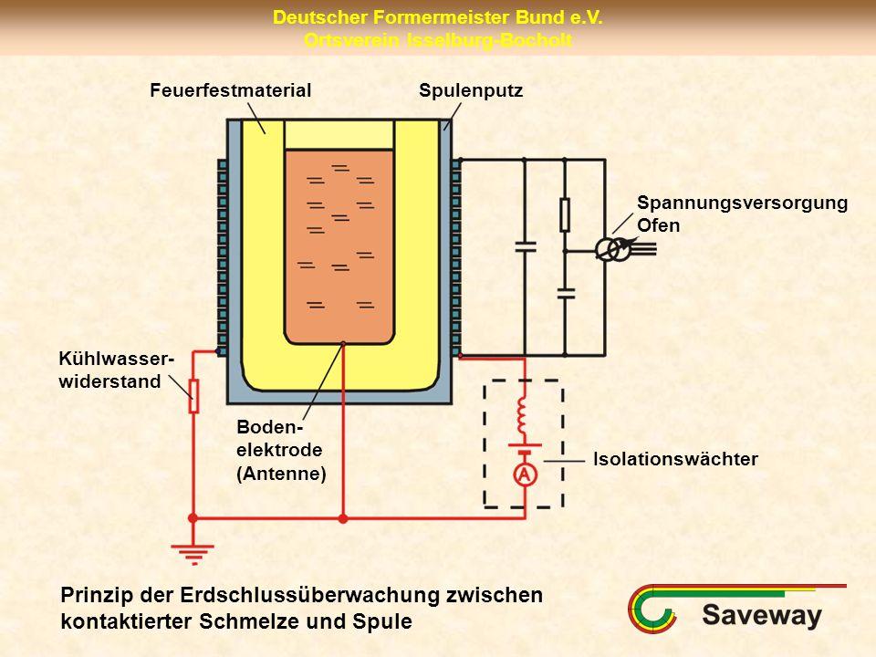 Deutscher Formermeister Bund e.V. Ortsverein Isselburg-Bocholt FeuerfestmaterialSpulenputz Spannungsversorgung Ofen Boden- elektrode (Antenne) Isolati