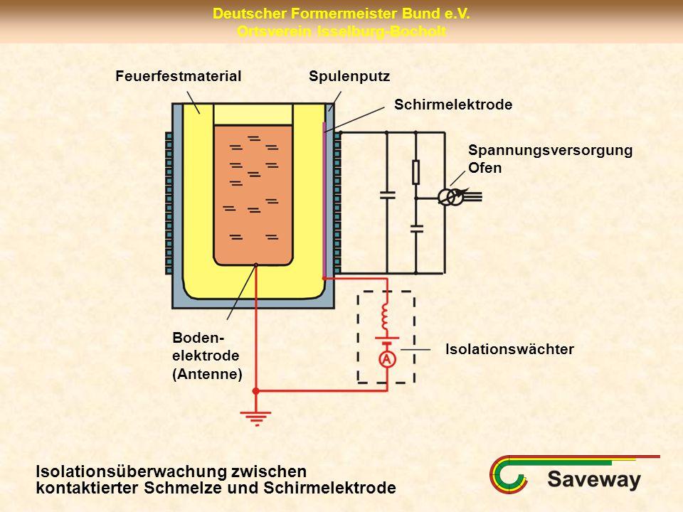 Deutscher Formermeister Bund e.V. Ortsverein Isselburg-Bocholt FeuerfestmaterialSpulenputz Spannungsversorgung Ofen Schirmelektrode Boden- elektrode (
