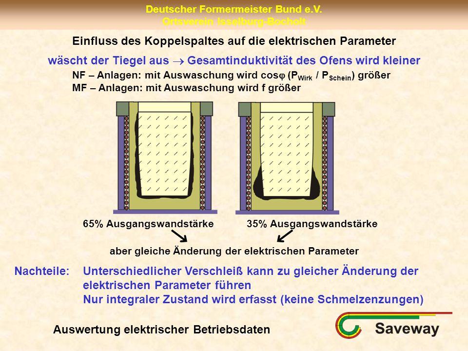Deutscher Formermeister Bund e.V. Ortsverein Isselburg-Bocholt Einfluss des Koppelspaltes auf die elektrischen Parameter 65% Ausgangswandstärke 35% Au