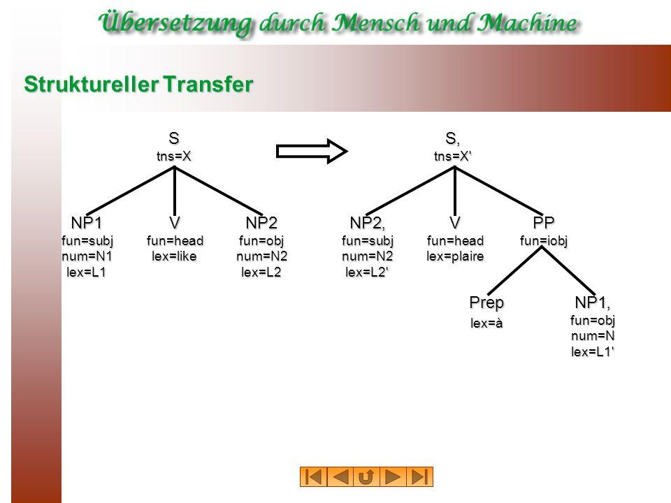 Struktureller Transfer Stns=X NP1fun=subjnum=N1lex=L1Vfun=headlex=likeNP2fun=objnum=N2lex=L2 Stns=X NP2fun=subjnum=N2lex=L2 Vfun=headlex=plairePPfun=iobj Preplex=àNP1fun=objnum=Nlex=L1