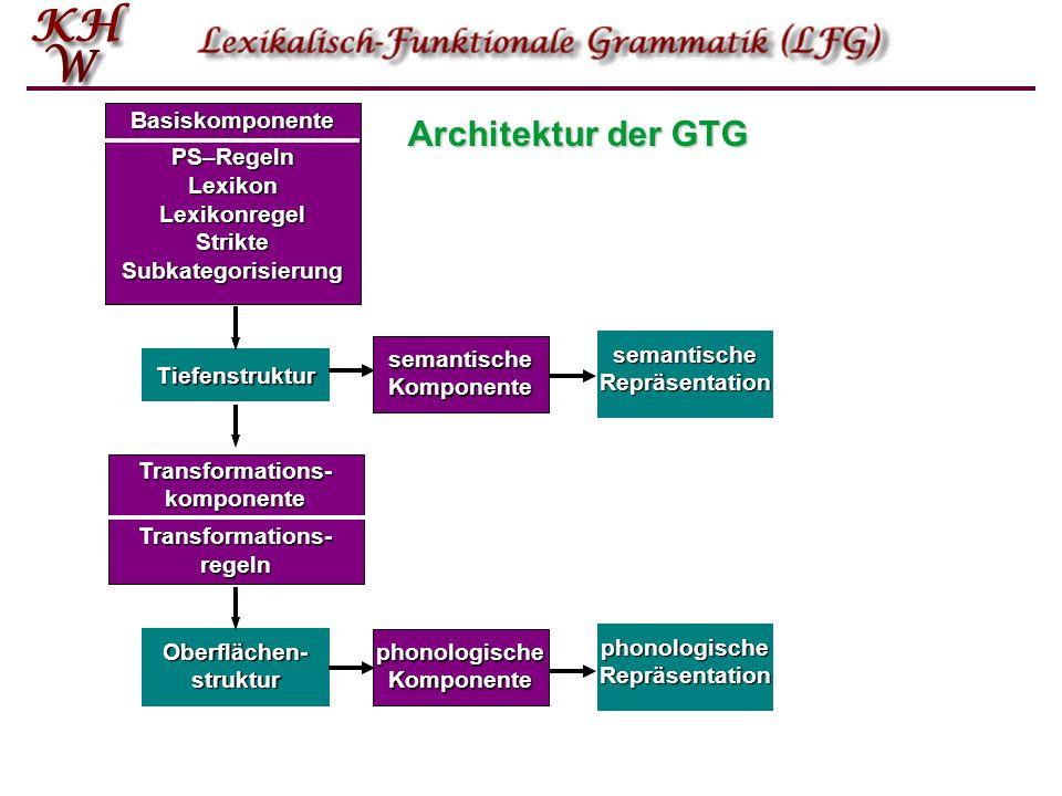 Tiefenstruktur Oberflächen- struktur BasiskomponentePS–RegelnLexikonLexikonregel Strikte Subkategorisierung Transformations- komponente Transformations- regeln semantische Komponente semantischeRepräsentation phonologische Komponente phonologischeRepräsentation Architektur der GTG