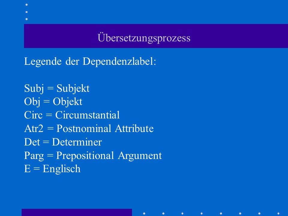 Übersetzungsprozess Legende der Dependenzlabel: Subj = Subjekt Obj = Objekt Circ = Circumstantial Atr2 = Postnominal Attribute Det = Determiner Parg =