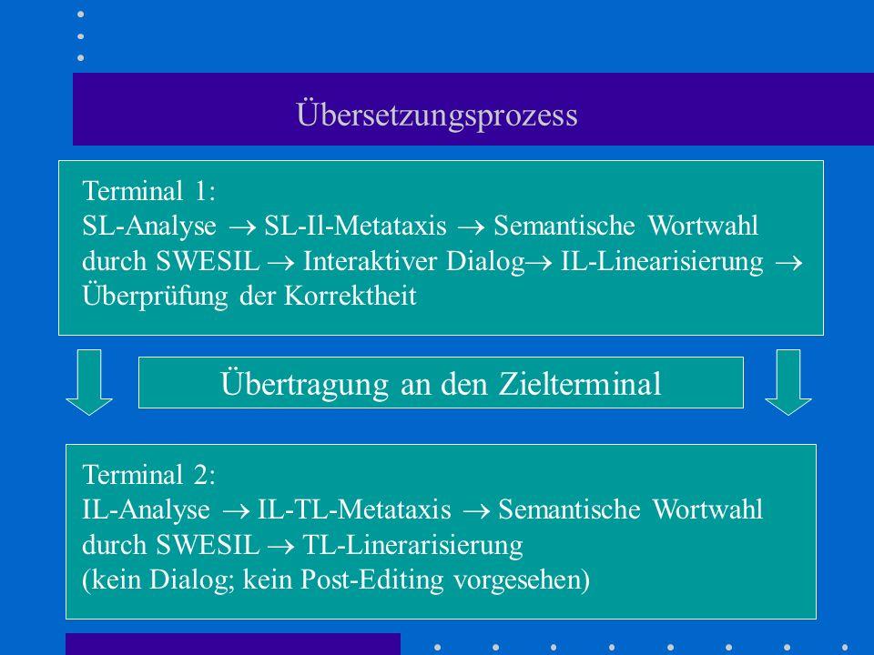 Übersetzungsprozess Terminal 1: SL-Analyse SL-Il-Metataxis Semantische Wortwahl durch SWESIL Interaktiver Dialog IL-Linearisierung Überprüfung der Kor