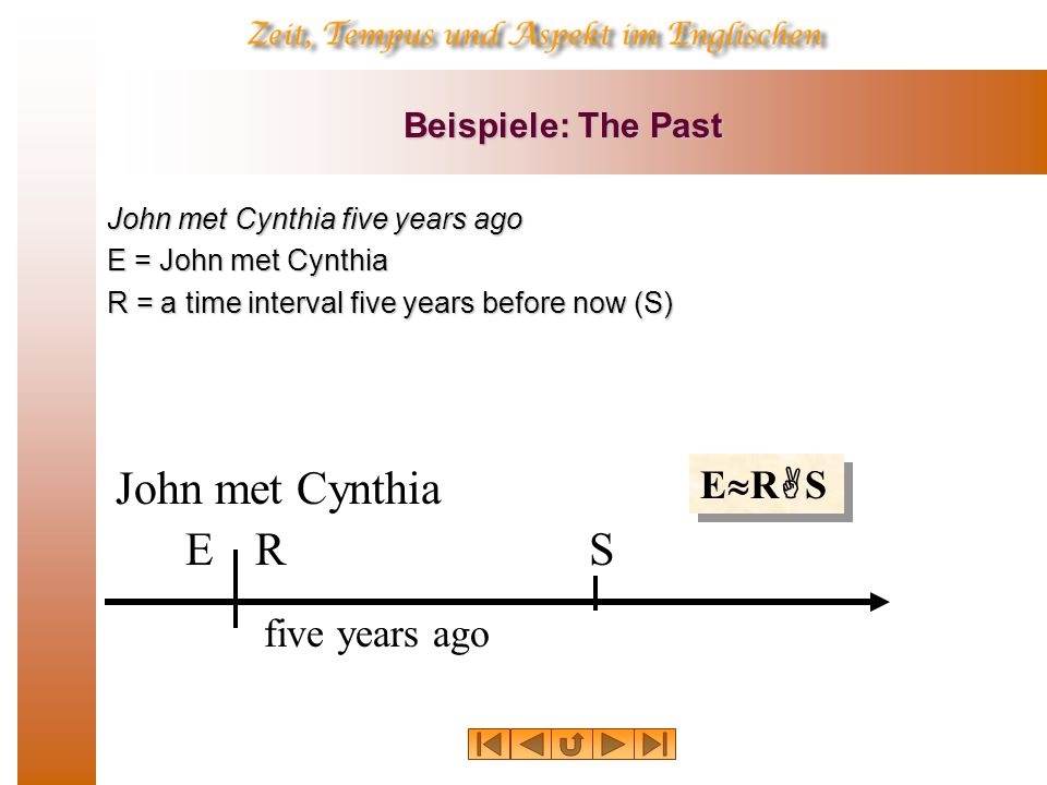 Beispiele: The Past John had left before supper E = John left R = interval when supper was served E R S (anterior past) supper R S E John left