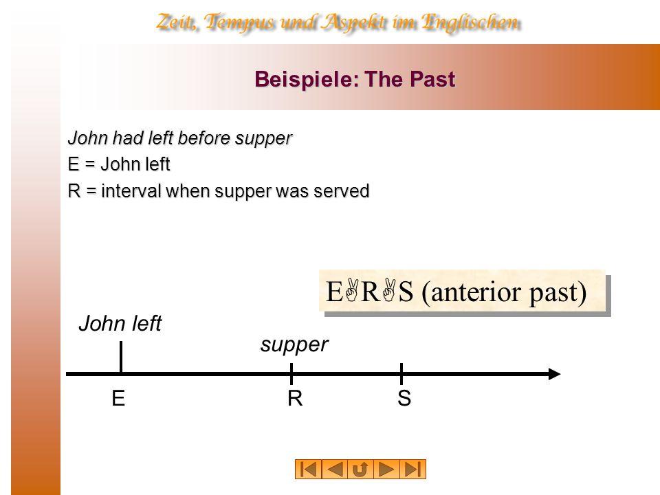R Beispiele: Anterior Present John has written a book E = John wrote a book R = interval which overlaps with S E S R (anterior present) S John wrote a book E