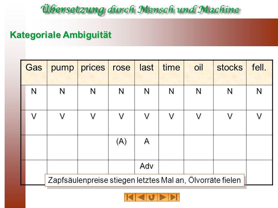 Kategoriale Ambiguität Gaspumppricesroselasttimeoilstocksfell.NNNNNNNNN VVVVVVVVV (A)A Adv Zapfsäulenpreise stiegen letztes Mal an, Ölvorräte fielen