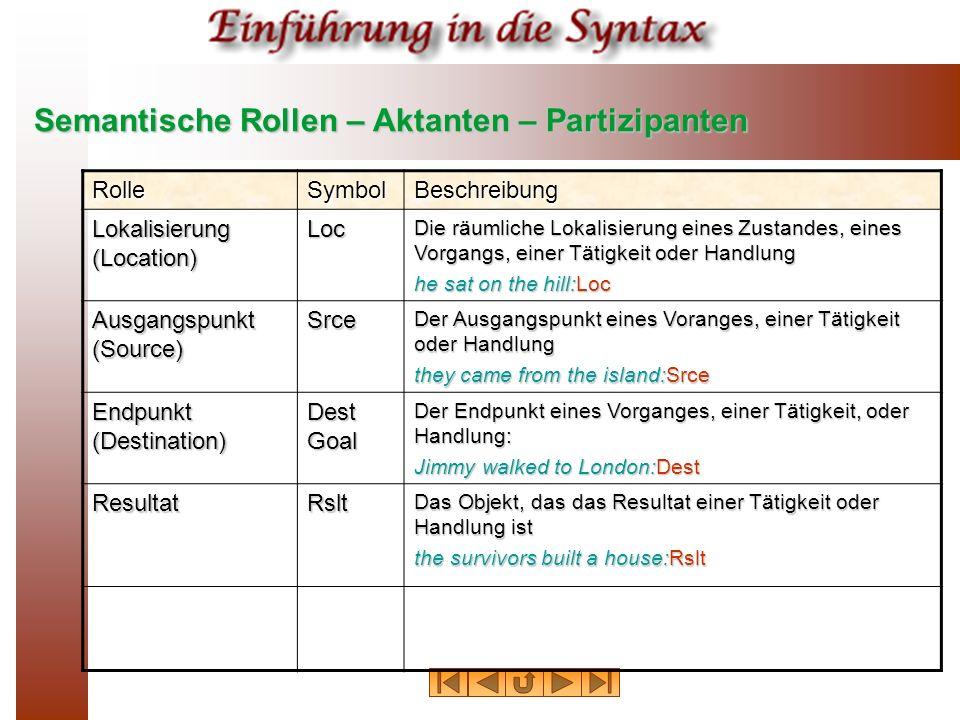 Semantische Rollen – Aktanten – Partizipanten RolleSymbolBeschreibung Lokalisierung (Location) Loc Die räumliche Lokalisierung eines Zustandes, eines