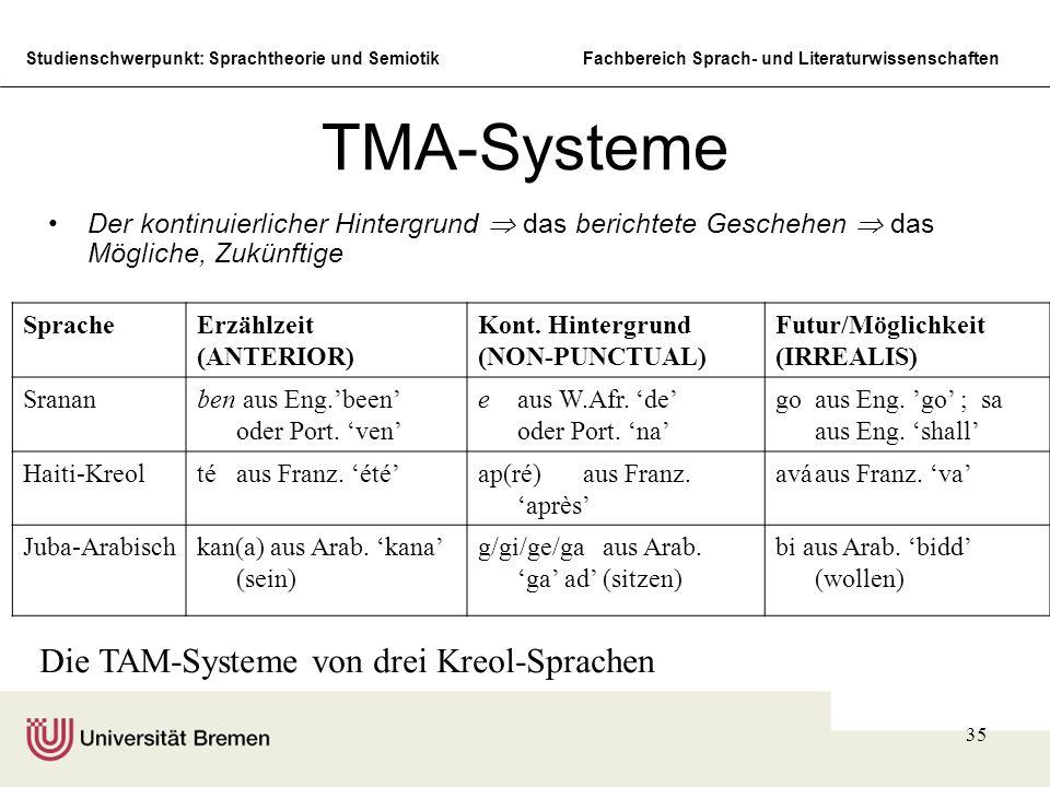 Studienschwerpunkt: Sprachtheorie und SemiotikFachbereich Sprach- und Literaturwissenschaften 35 TMA-Systeme Der kontinuierlicher Hintergrund das beri