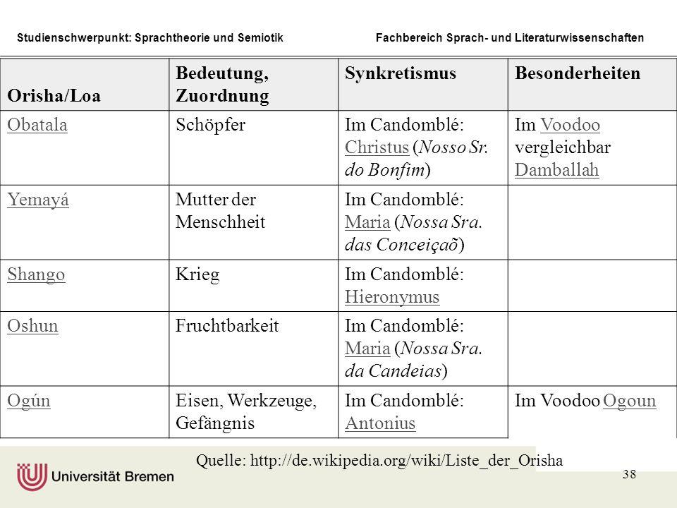 Studienschwerpunkt: Sprachtheorie und SemiotikFachbereich Sprach- und Literaturwissenschaften 38 Die Hauptorishas Orisha/Loa Bedeutung, Zuordnung Synk