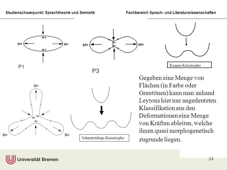 Studienschwerpunkt: Sprachtheorie und SemiotikFachbereich Sprach- und Literaturwissenschaften 24 Kuspen-Katastrophe Schmetterlings-Katastrophe Gegeben