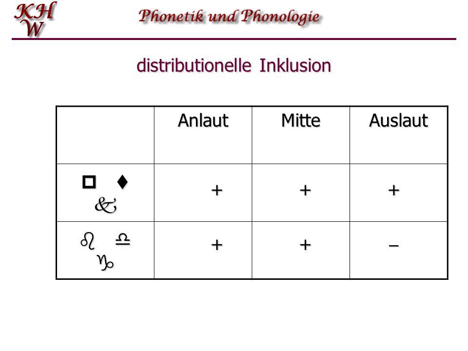 distributionelle Inklusion Im Auslaut findet sich dieser Kontrast nicht, denn wo wir aufgrund der Schreibung (Staub, Bad, Tag) einen stimmhaften Obstr