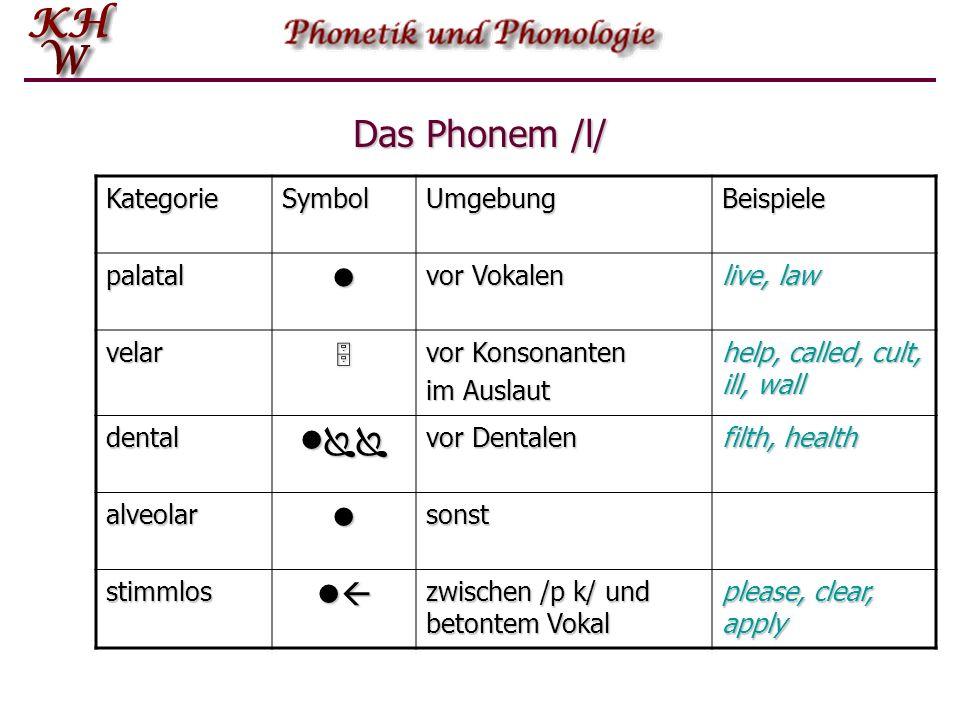 Allophon Die Elemente eines Phonems sind seine ALLOPHONE. Allophone in freier Variation heißen fakultative Varianten. Allophone mit komplementärer Dis