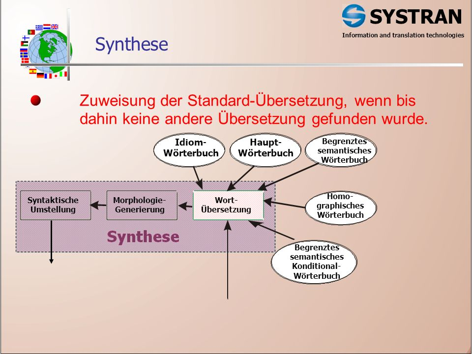 SYSTRAN Information and translation technologies Synthese Idiom- Wörterbuch Begrenztes semantisches Wörterbuch Haupt- Wörterbuch Homo- graphisches Wör