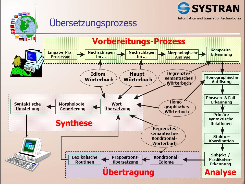 SYSTRAN Information and translation technologies Übersetzungsprozess Präpositions- übersetzung Morphologische Analyse Eingabe-Prä- Prozessor Nachschlagen im...