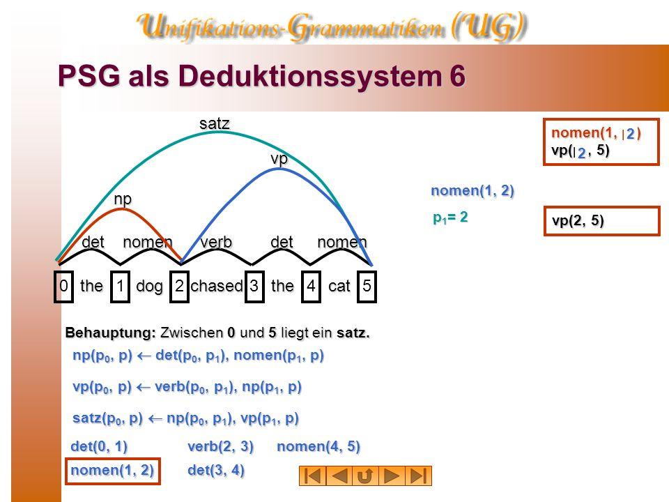 PSG als Deduktionssystem 5 thedogchasedthecat 012345detnomenverbdetnomensatz Behauptung: Zwischen 0 und 5 liegt ein satz. det(0, 1) nomen(1, 2) verb(2