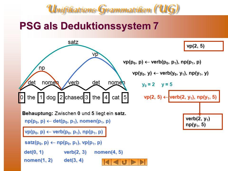 PSG als Deduktionssystem 6 thedogchasedthecat 012345detnomenverbdetnomensatz Behauptung: Zwischen 0 und 5 liegt ein satz. det(0, 1) nomen(1, 2) verb(2