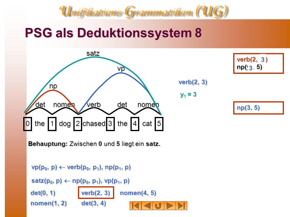 PSG als Deduktionssystem 7 thedogchasedthecat 012345 detnomenverbdetnomen np vp satz Behauptung: Zwischen 0 und 5 liegt ein satz. det(0, 1) nomen(1, 2
