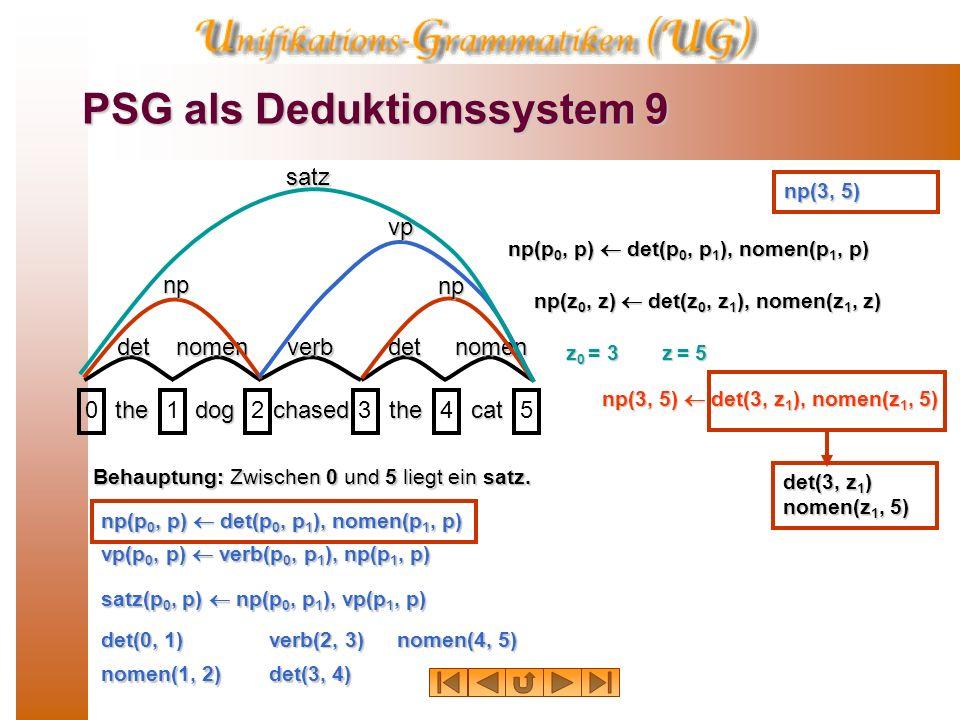 PSG als Deduktionssystem 8 thedogchasedthecat 012345 detnomenverbdetnomen np vp satz Behauptung: Zwischen 0 und 5 liegt ein satz. det(0, 1) verb(2, 3)