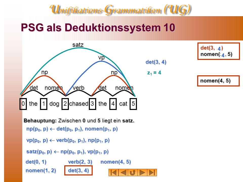 PSG als Deduktionssystem 9 thedogchasedthecat 012345 detnomenverbdetnomen npnpvp satz Behauptung: Zwischen 0 und 5 liegt ein satz. det(0, 1) verb(2, 3