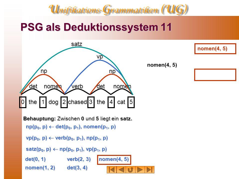 PSG als Deduktionssystem 10 thedogchasedthecat 01234 detnomenverbdetnomen np np vp satz Behauptung: Zwischen 0 und 5 liegt ein satz. det(0, 1) nomen(1