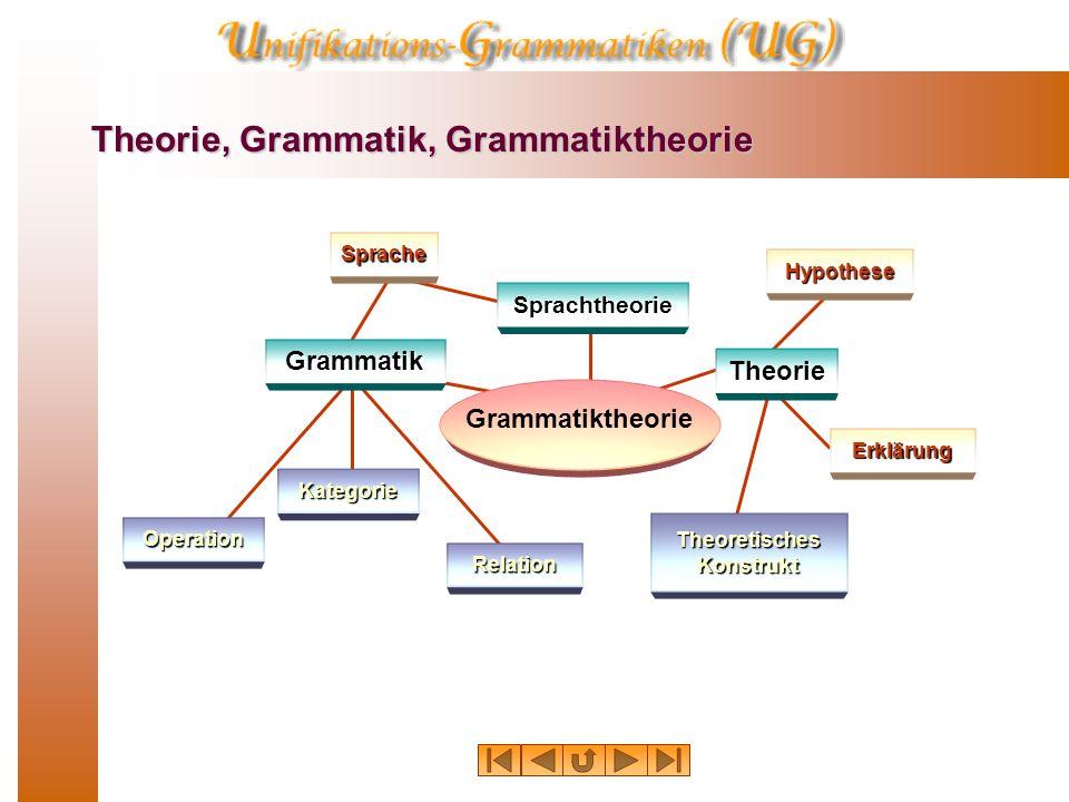 Termunifikation: Unifikation Unter Term-Unifikation versteht man grob gesagt eine Operation durch die zwei Terme durch eine Substitution gleich gemacht (unifiziert) werden.