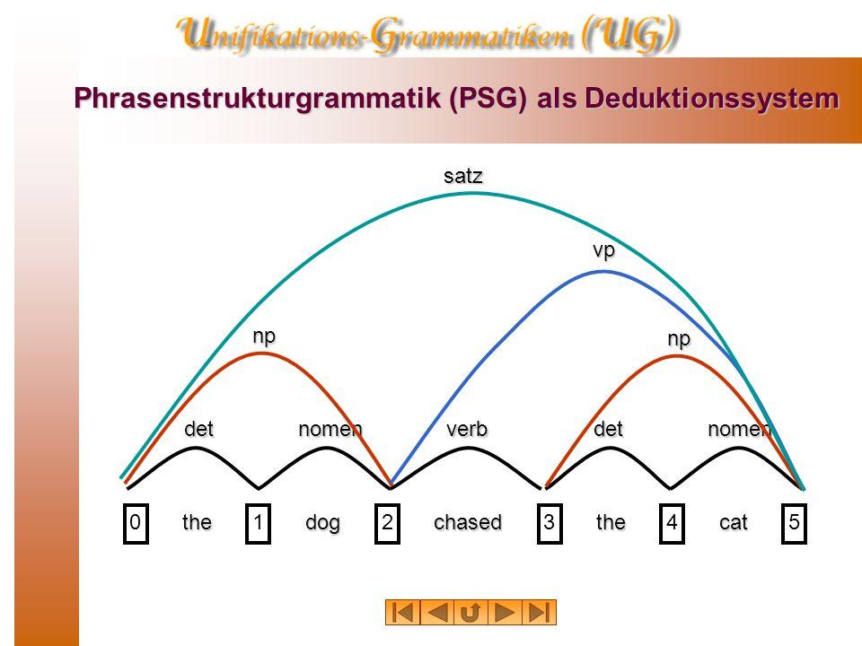 PSG als Deduktionssystem 10 thedogchasedthecat 01234 detnomenverbdetnomen np np vp satz Behauptung: Zwischen 0 und 5 liegt ein satz.