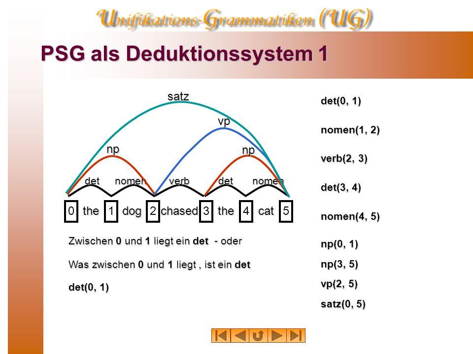 PSG als Deduktionssystem 1 thedogchasedthecat 012345 detnomenverbdetnomen np np vpsatz Zwischen 0 und 1 liegt ein det - oder Was zwischen 0 und 1 liegt, ist ein det det(0, 1) nomen(1, 2) verb(2, 3) det(3, 4) nomen(4, 5) np(0, 1) vp(2, 5) np(3, 5) satz(0, 5)