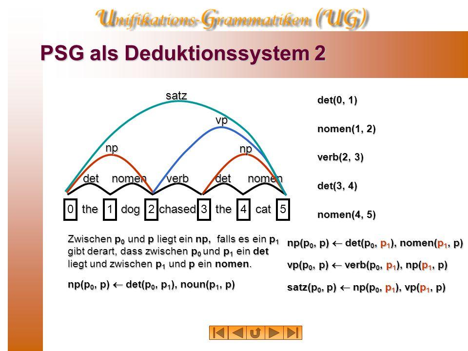 PSG als Deduktionssystem 2 thedogchasedthecat 012345 detnomenverbdetnomen np np vpsatz Zwischen p 0 und p liegt ein np, falls es ein p 1 gibt derart, dass zwischen p 0 und p 1 ein det liegt und zwischen p 1 und p ein nomen.