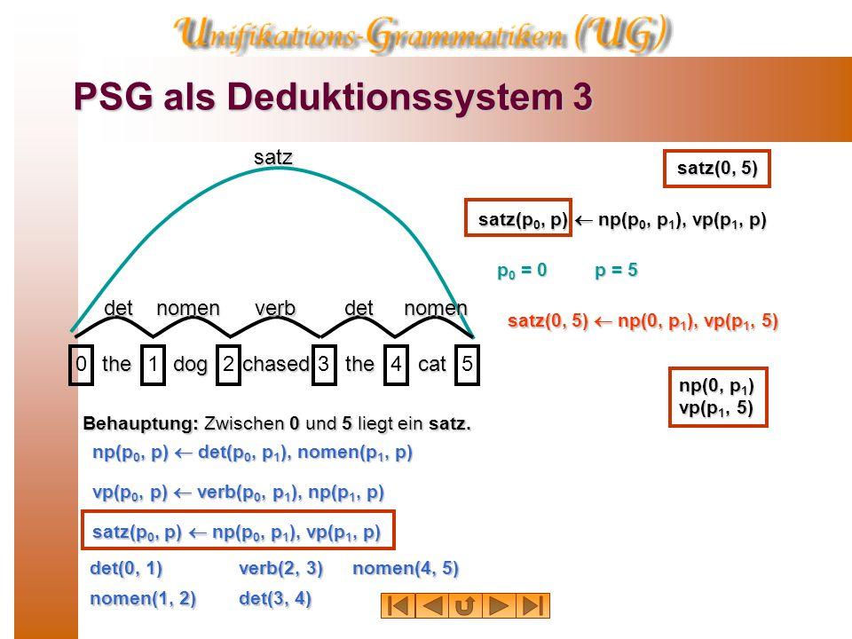 PSG als Deduktionssystem 2 thedogchasedthecat 012345 detnomenverbdetnomen np np vpsatz Zwischen p 0 und p liegt ein np, falls es ein p 1 gibt derart,